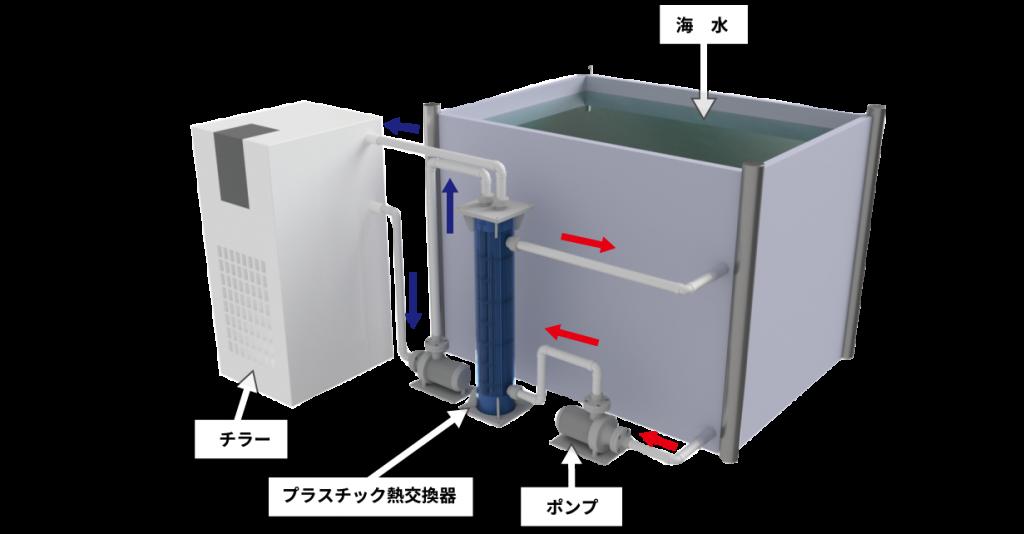 プラスチック熱交換器納入実績(海水槽の温調)