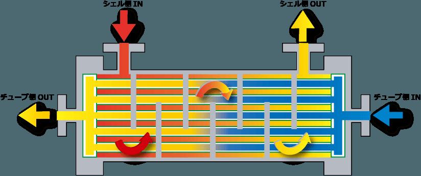 プラスチック熱交換器シェル&チューブ(ワンパスタイプ)